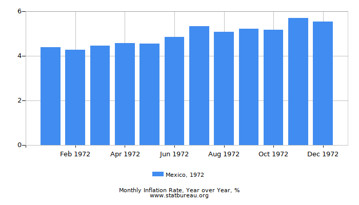 1972 Mexico Inflation Rate: Year over Year