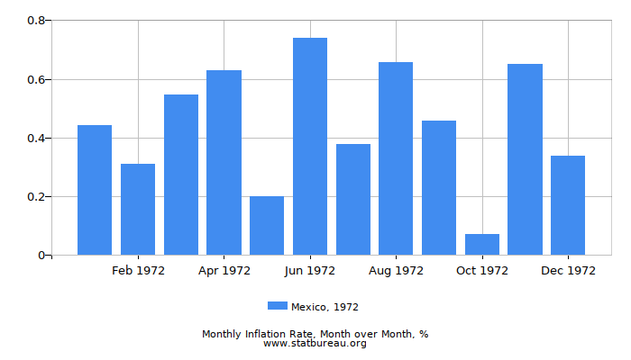 1972 Mexico Inflation Rate: Month to Month