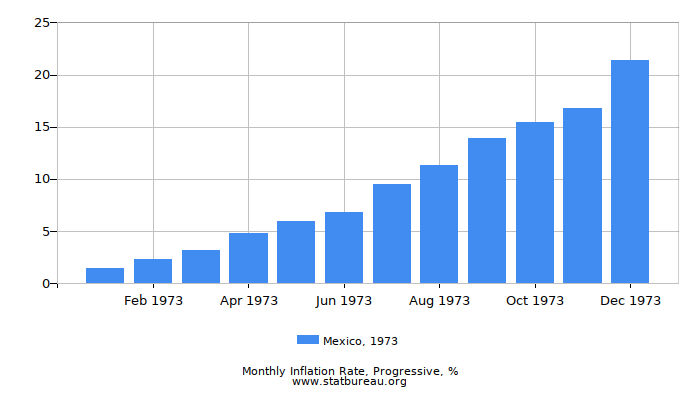 1973 Mexico Progressive Inflation Rate