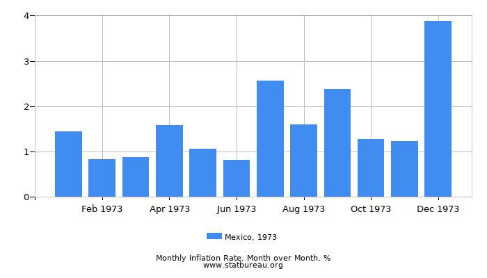1973 Mexico Inflation Rate: Month to Month