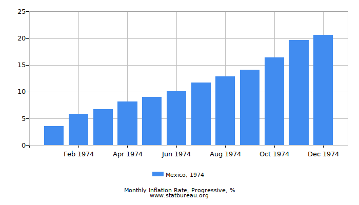 1974 Mexico Progressive Inflation Rate