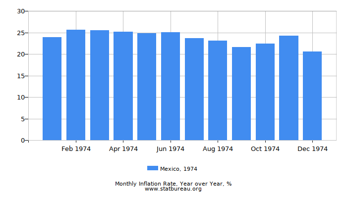 1974 Mexico Inflation Rate: Year over Year