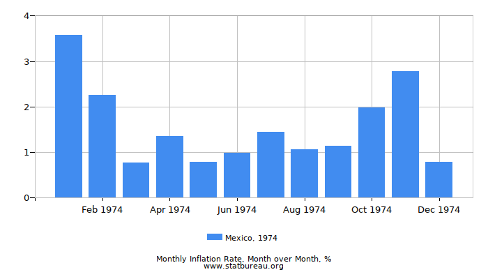 1974 Mexico Inflation Rate: Month to Month