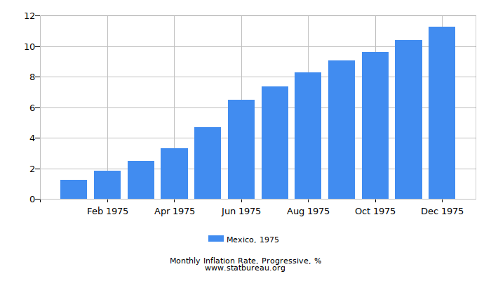 1975 Mexico Progressive Inflation Rate