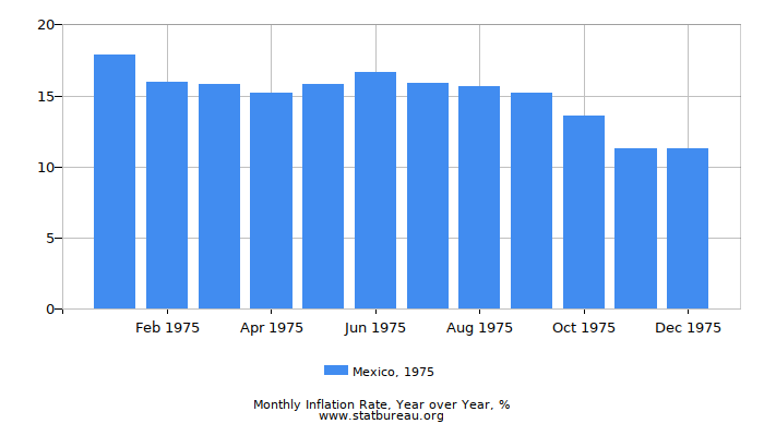 1975 Mexico Inflation Rate: Year over Year