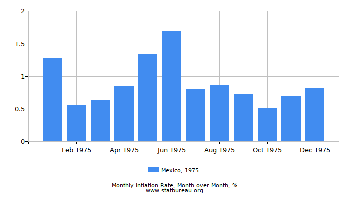 1975 Mexico Inflation Rate: Month to Month