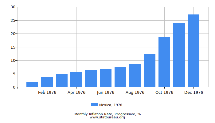 1976 Mexico Progressive Inflation Rate