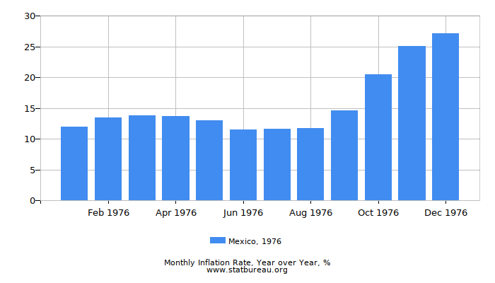 1976 Mexico Inflation Rate: Year over Year