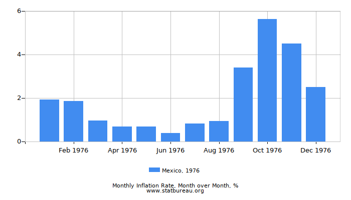 1976 Mexico Inflation Rate: Month to Month