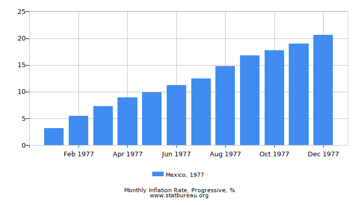 1977 Mexico Progressive Inflation Rate