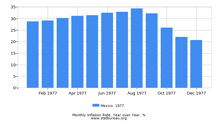 1977 Mexico Inflation Rate: Year over Year