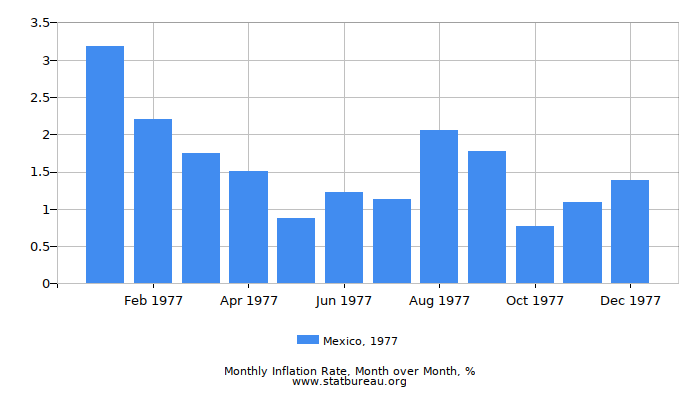 1977 Mexico Inflation Rate: Month to Month
