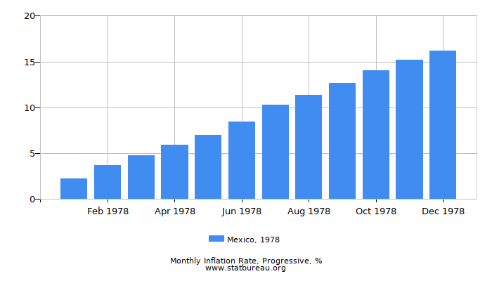 1978 Mexico Progressive Inflation Rate