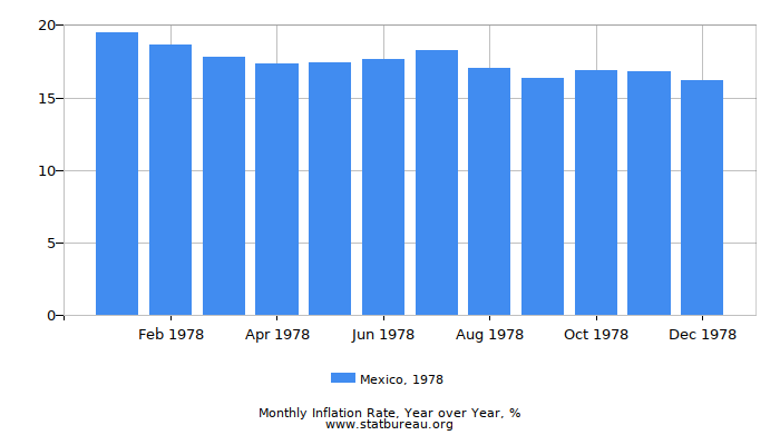 1978 Mexico Inflation Rate: Year over Year
