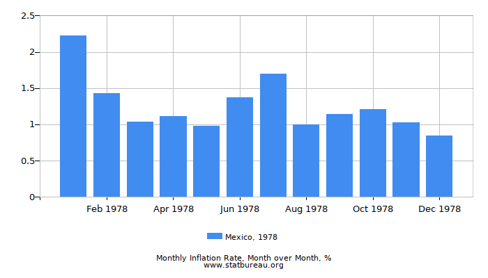 1978 Mexico Inflation Rate: Month to Month