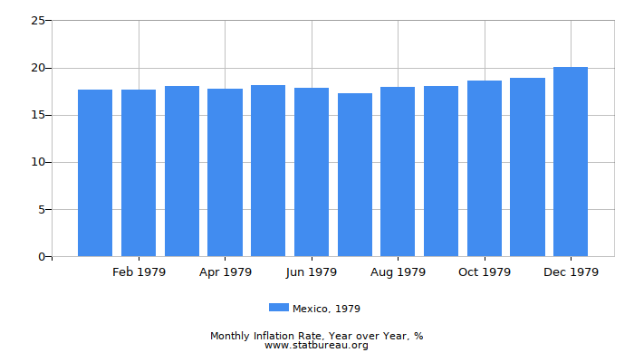 1979 Mexico Inflation Rate: Year over Year