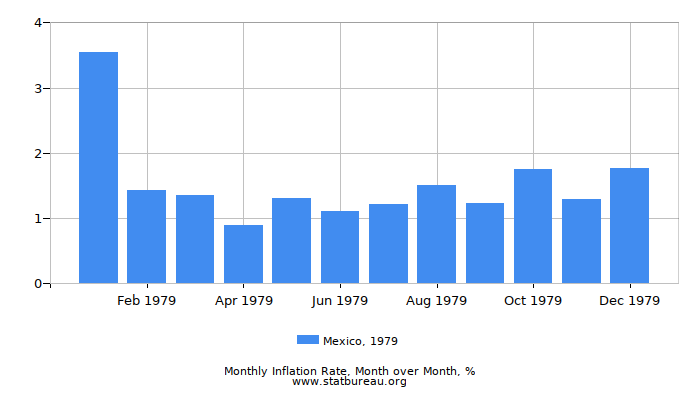 1979 Mexico Inflation Rate: Month to Month