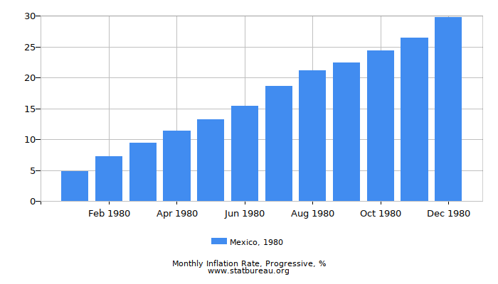 1980 Mexico Progressive Inflation Rate