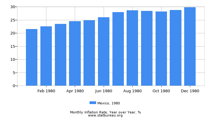 1980 Mexico Inflation Rate: Year over Year