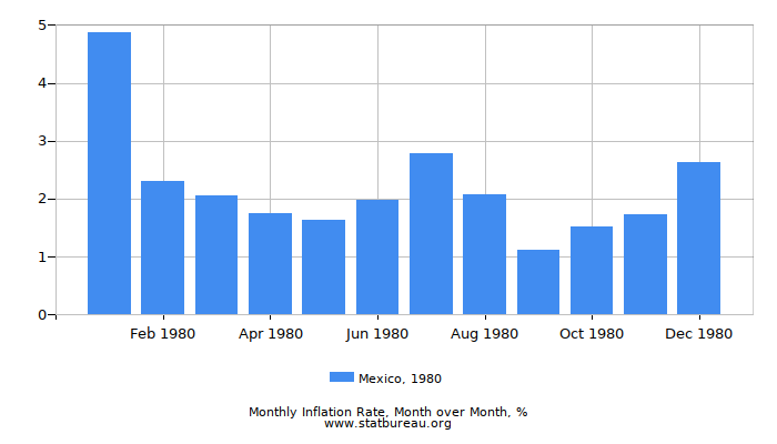 1980 Mexico Inflation Rate: Month to Month