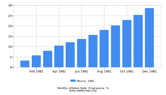 1981 Mexico Progressive Inflation Rate