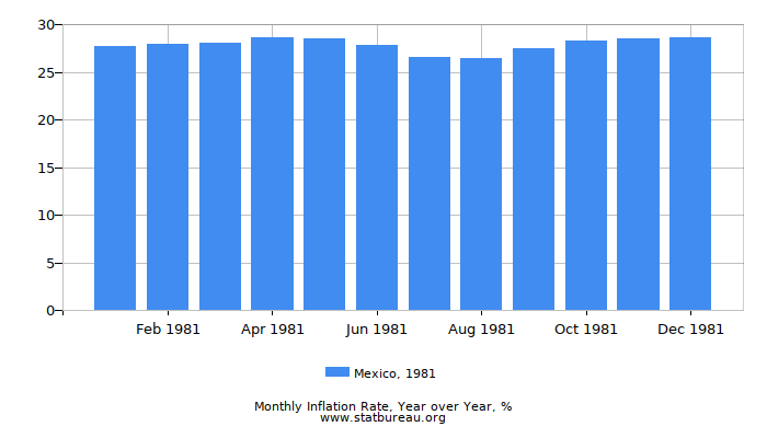 1981 Mexico Inflation Rate: Year over Year
