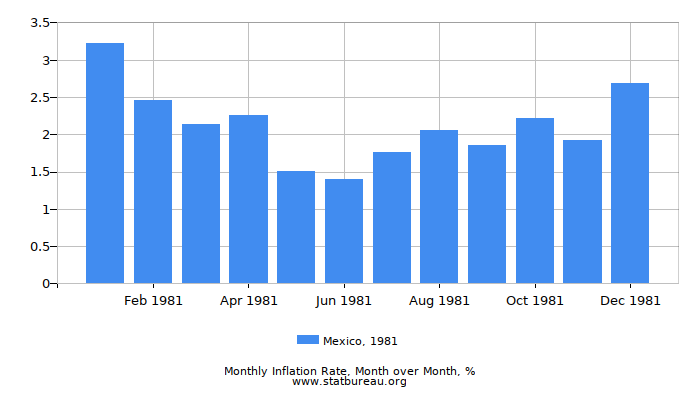 1981 Mexico Inflation Rate: Month to Month