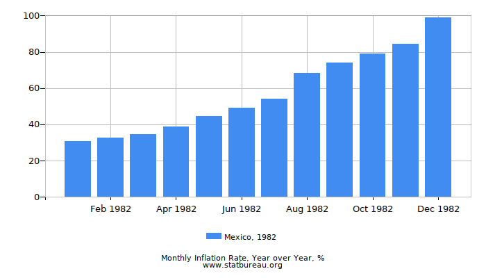 1982 Mexico Inflation Rate: Year over Year