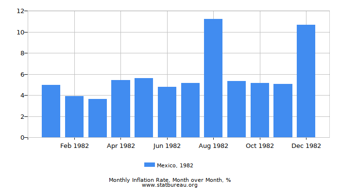 1982 Mexico Inflation Rate: Month to Month