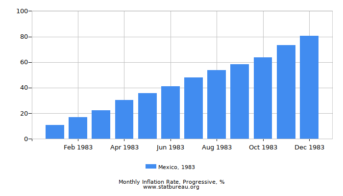 1983 Mexico Progressive Inflation Rate