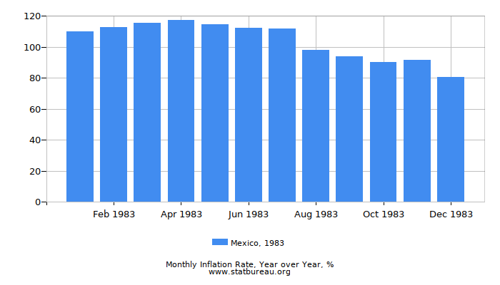 1983 Mexico Inflation Rate: Year over Year