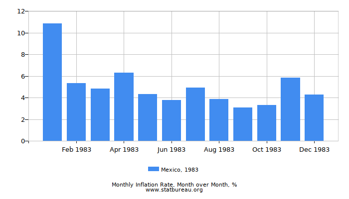 1983 Mexico Inflation Rate: Month to Month