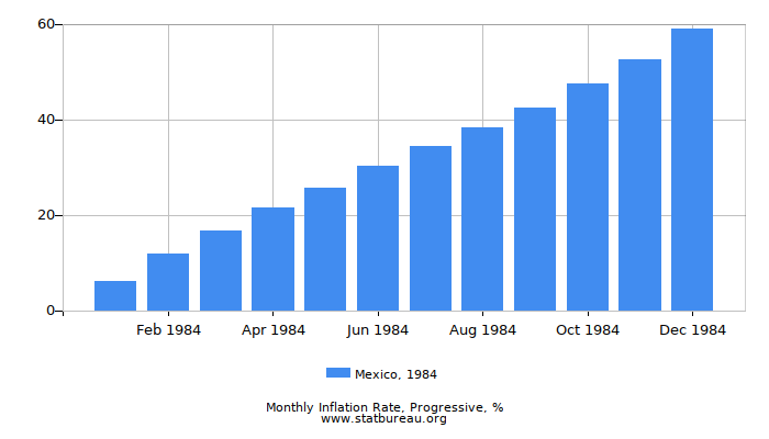 1984 Mexico Progressive Inflation Rate