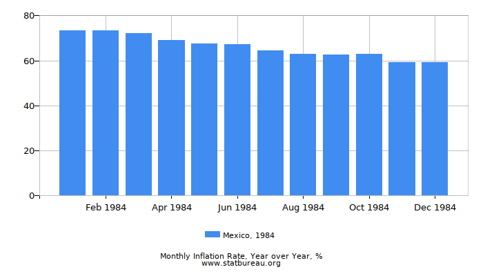 1984 Mexico Inflation Rate: Year over Year