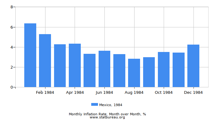 1984 Mexico Inflation Rate: Month to Month