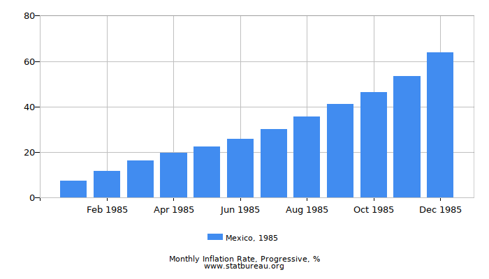 1985 Mexico Progressive Inflation Rate