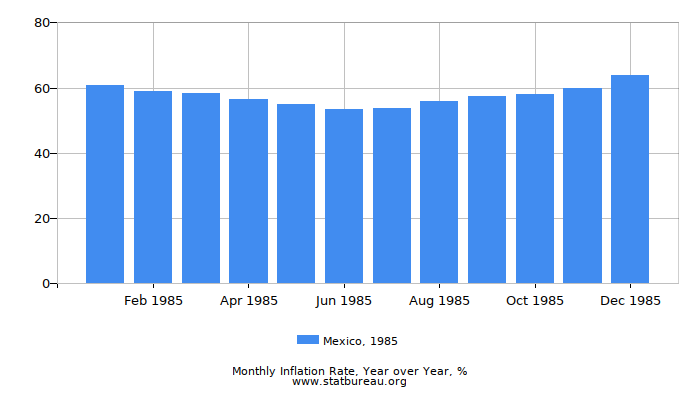 1985 Mexico Inflation Rate: Year over Year