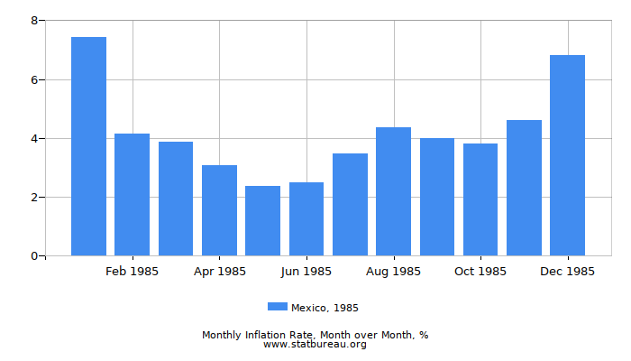 1985 Mexico Inflation Rate: Month to Month