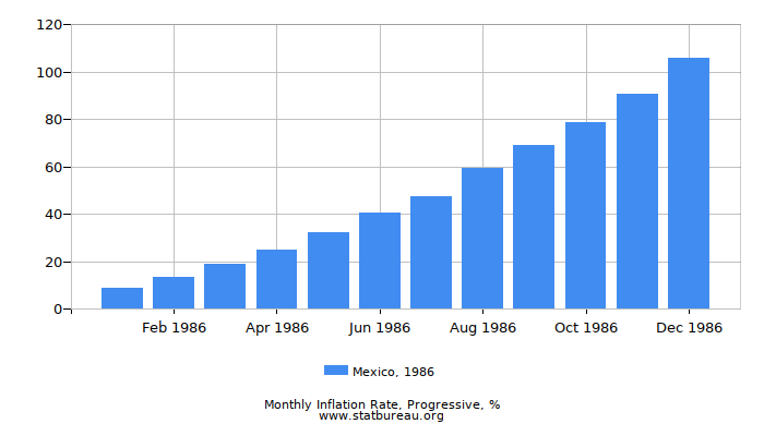 1986 Mexico Progressive Inflation Rate