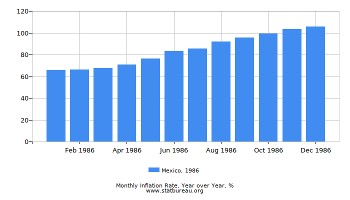 1986 Mexico Inflation Rate: Year over Year