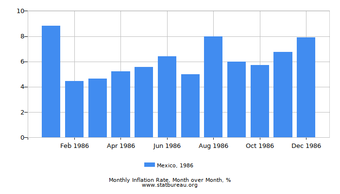 1986 Mexico Inflation Rate: Month to Month