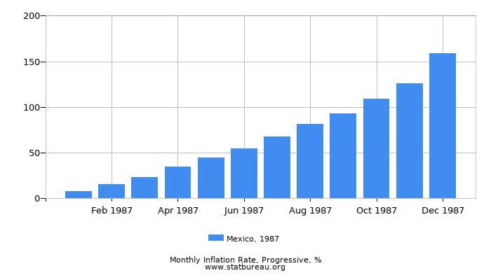 1987 Mexico Progressive Inflation Rate