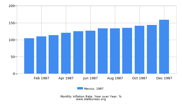 1987 Mexico Inflation Rate: Year over Year