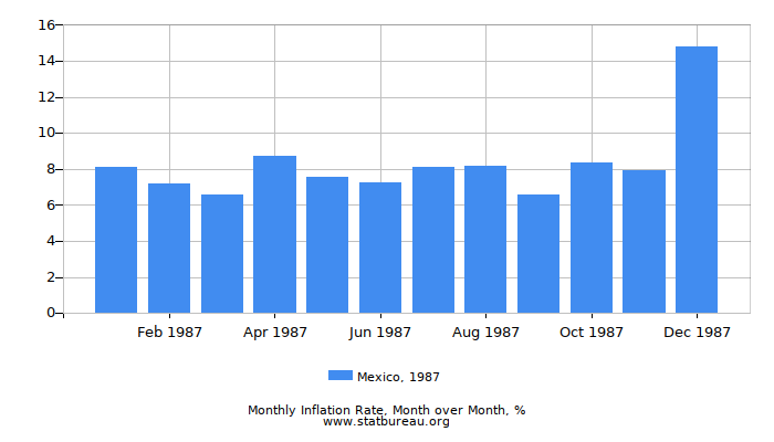 1987 Mexico Inflation Rate: Month to Month