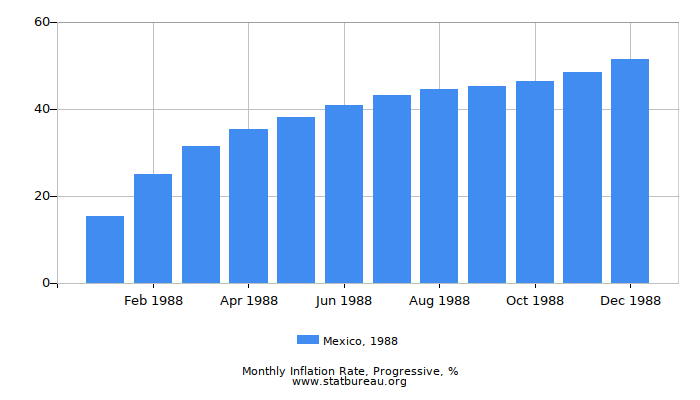 1988 Mexico Progressive Inflation Rate
