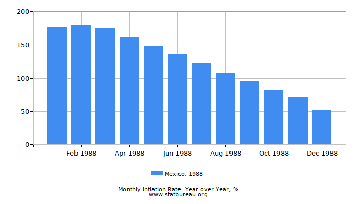 1988 Mexico Inflation Rate: Year over Year