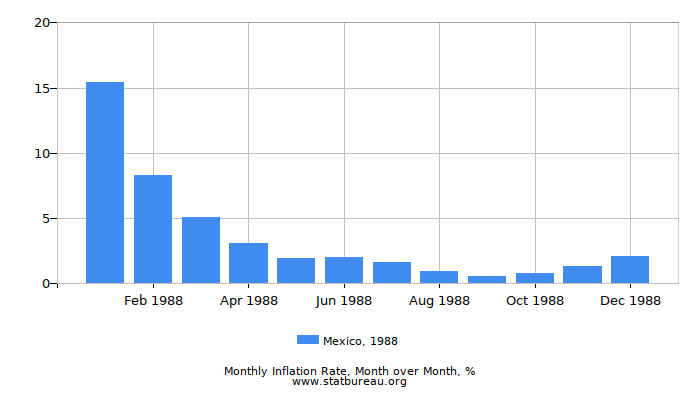 1988 Mexico Inflation Rate: Month to Month