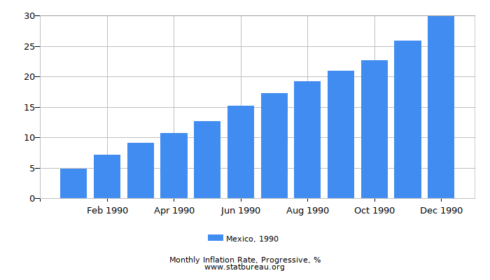 1990 Mexico Progressive Inflation Rate