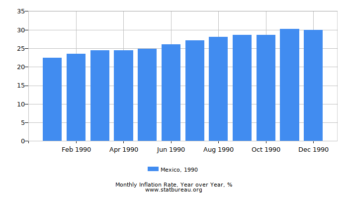 1990 Mexico Inflation Rate: Year over Year
