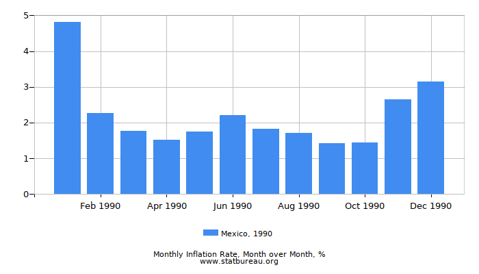 1990 Mexico Inflation Rate: Month to Month